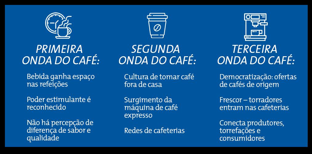 Imagem descreve papel de cada onda do café